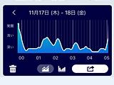 睡眠効率98%